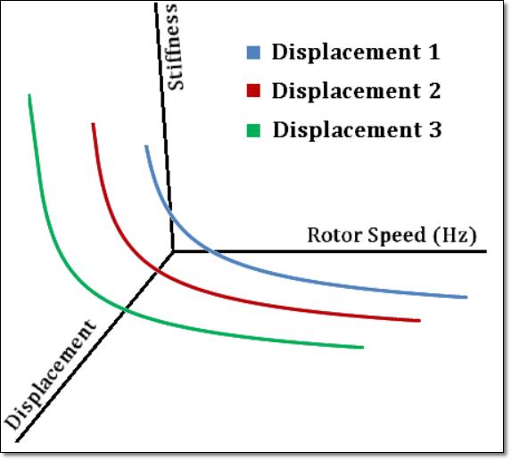 dependent_bearing_properties