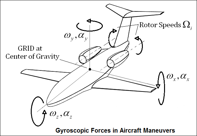 gyroscopic_forces_in_aircraft_maneuvers