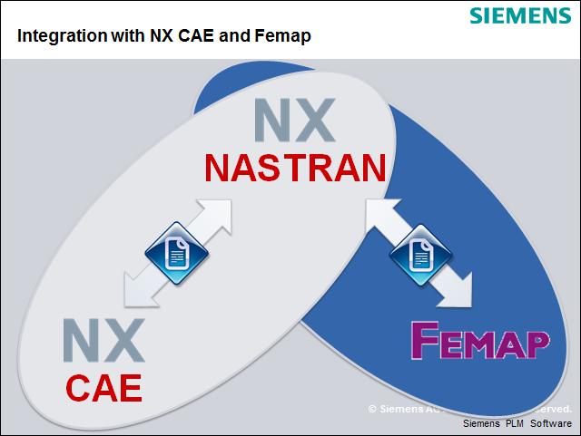 nxnastran_integration