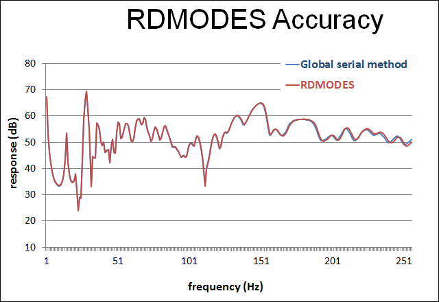 rdmodes_accuracy