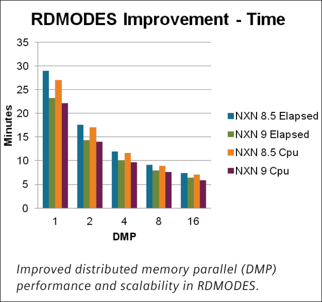 rdmodes_improvement