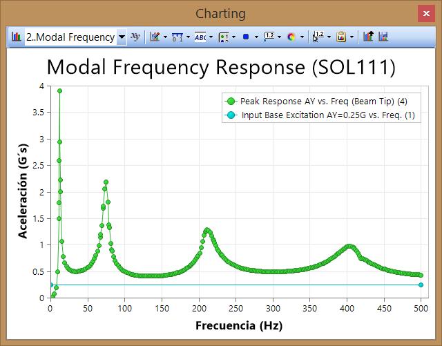 XYPLOT de Respuesta: Acceleración en G´s vs. Frecuencia