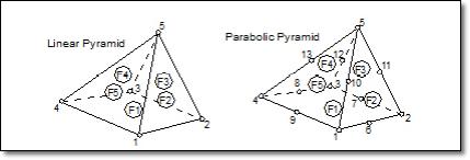 Elementos Pirámide