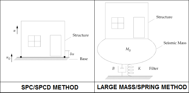 Métodos de Cálculo con Excitaciones de la Base