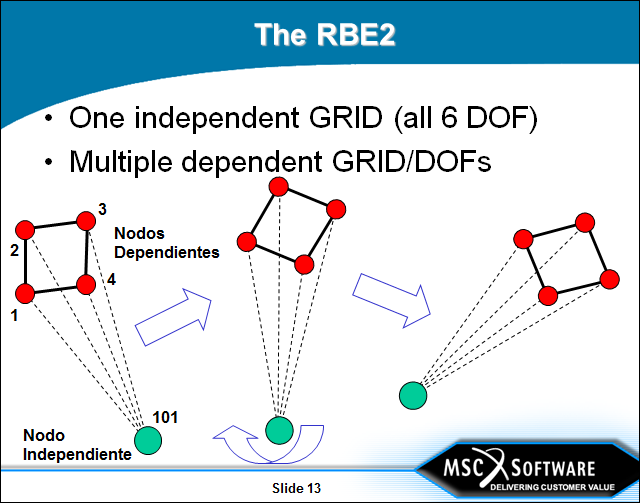 rbe2-segun-msc