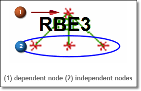 RBE3-ICON