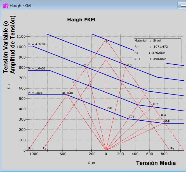 diagrama-de-Haigh