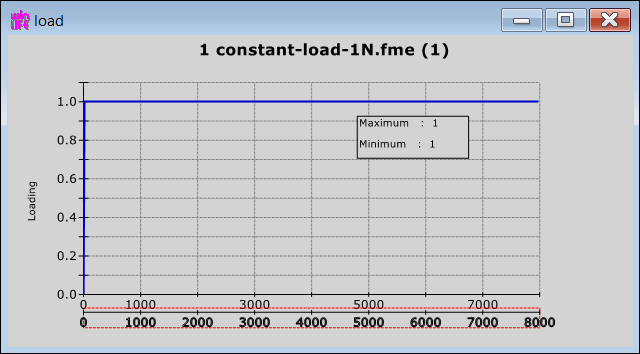 ex23-constant-unitary-load-8000values