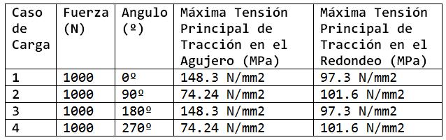 ex23-SolidMaxPrinStress-tabla