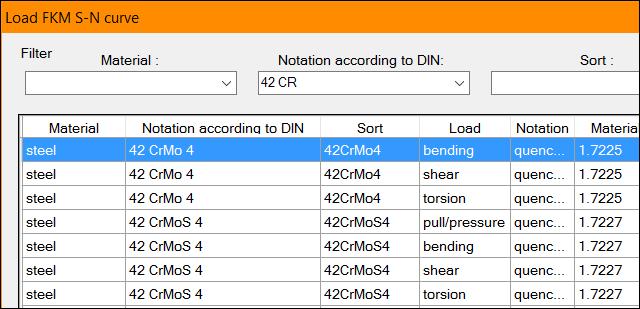 FKM-data