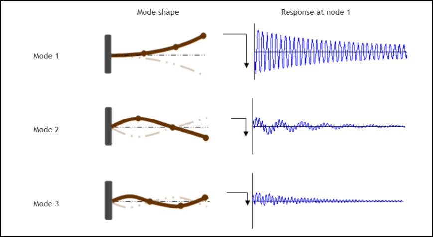 3dof-response-nodo1