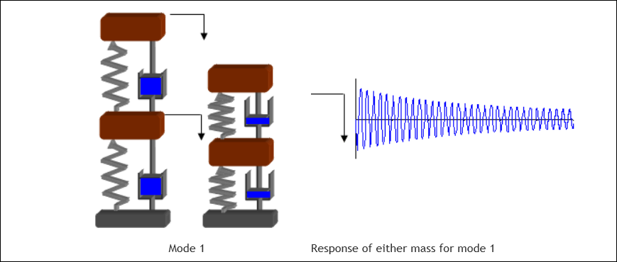 estructura-con-dos-gdl-modo1
