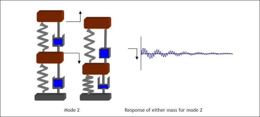 estructura-con-dos-gdl-modo2