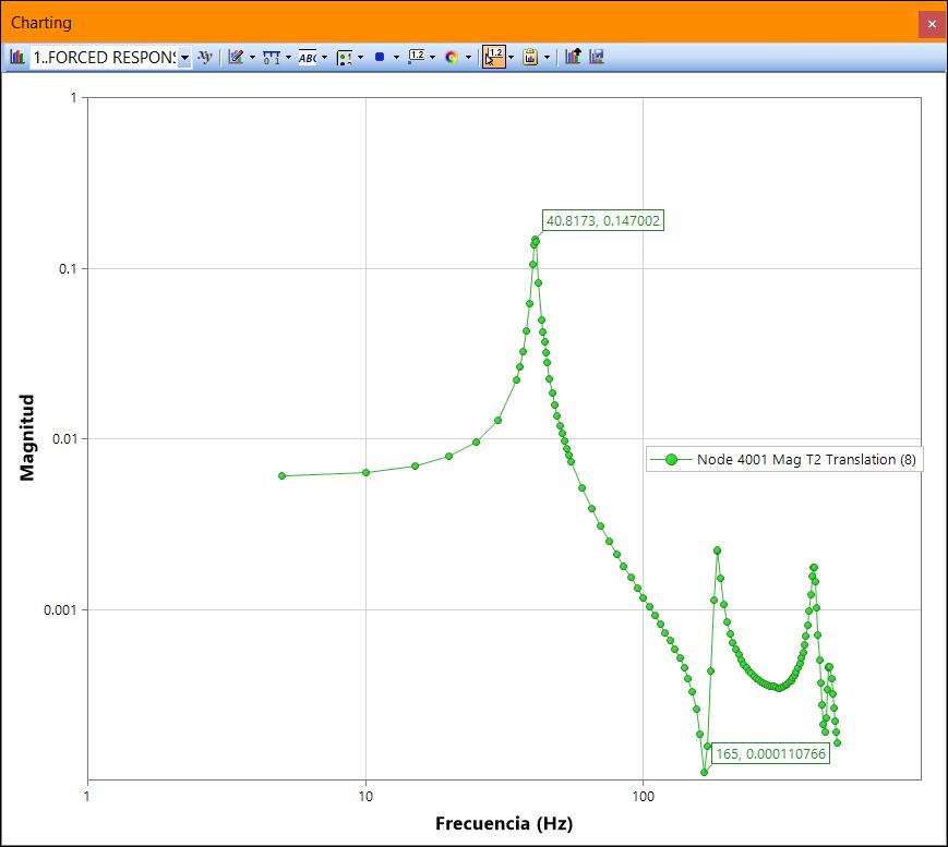 FRF-T2-nodo#40001-formato-logaritmico