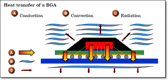 heat-transfer-bga