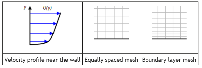 wall-function