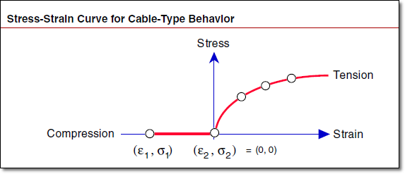 Stress-Strain Curve for Cable-Type Behavior